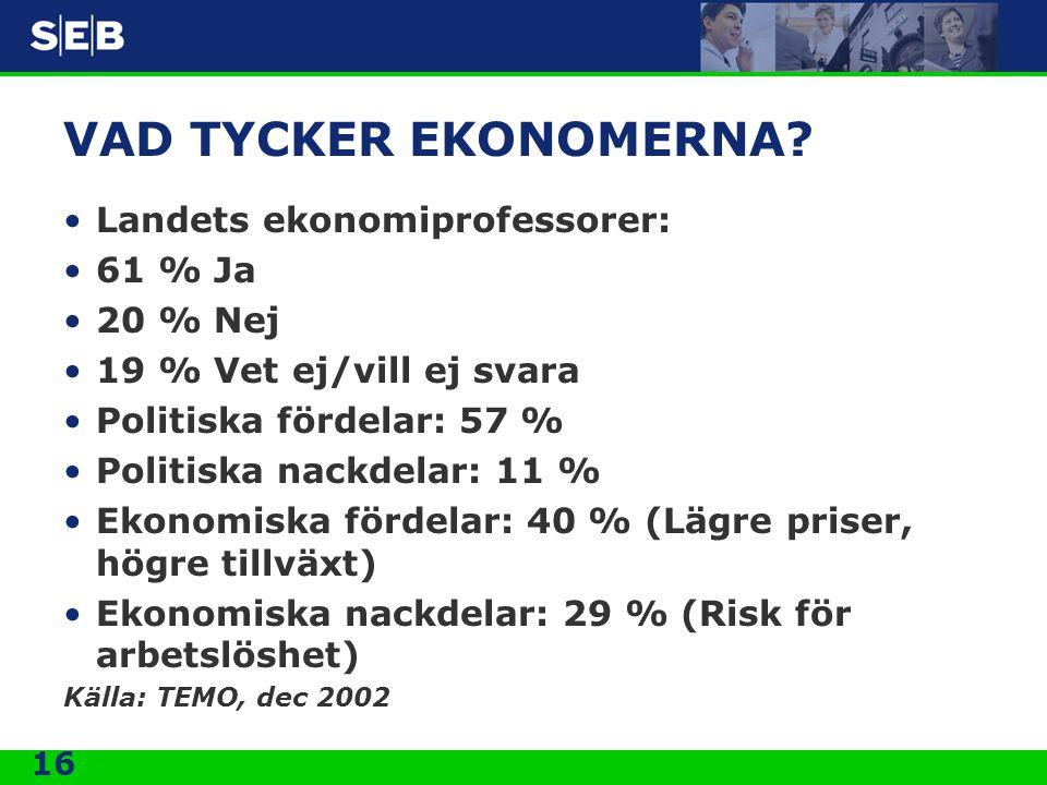 VAD TYCKER EKONOMERNA Landets ekonomiprofessorer: 61 % Ja 20 % Nej