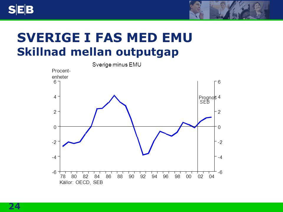 SVERIGE I FAS MED EMU Skillnad mellan outputgap