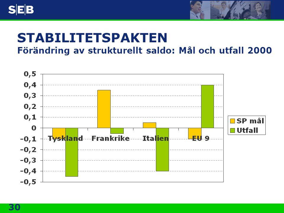 STABILITETSPAKTEN Förändring av strukturellt saldo: Mål och utfall 2000