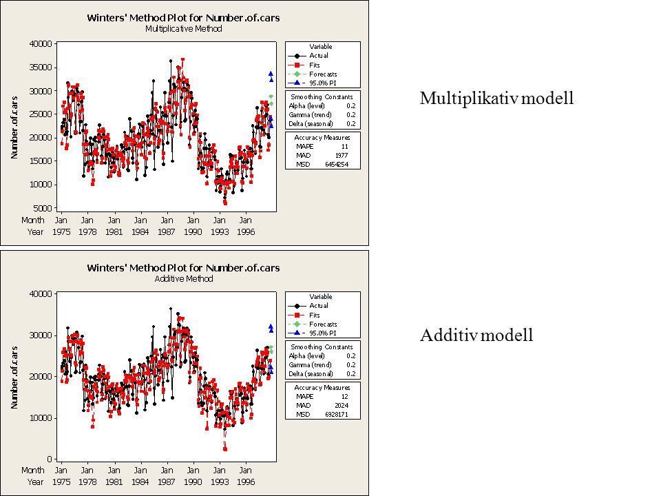 Multiplikativ modell Additiv modell