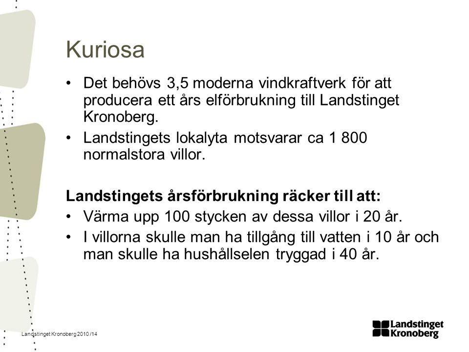 Kuriosa Det behövs 3,5 moderna vindkraftverk för att producera ett års elförbrukning till Landstinget Kronoberg.