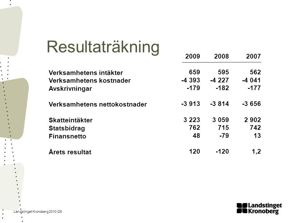 Resultaträkning 2009. 659. -4 393. -179. -3 913. 3 223. 762. 48. 120. 2008. 595. -4 227.