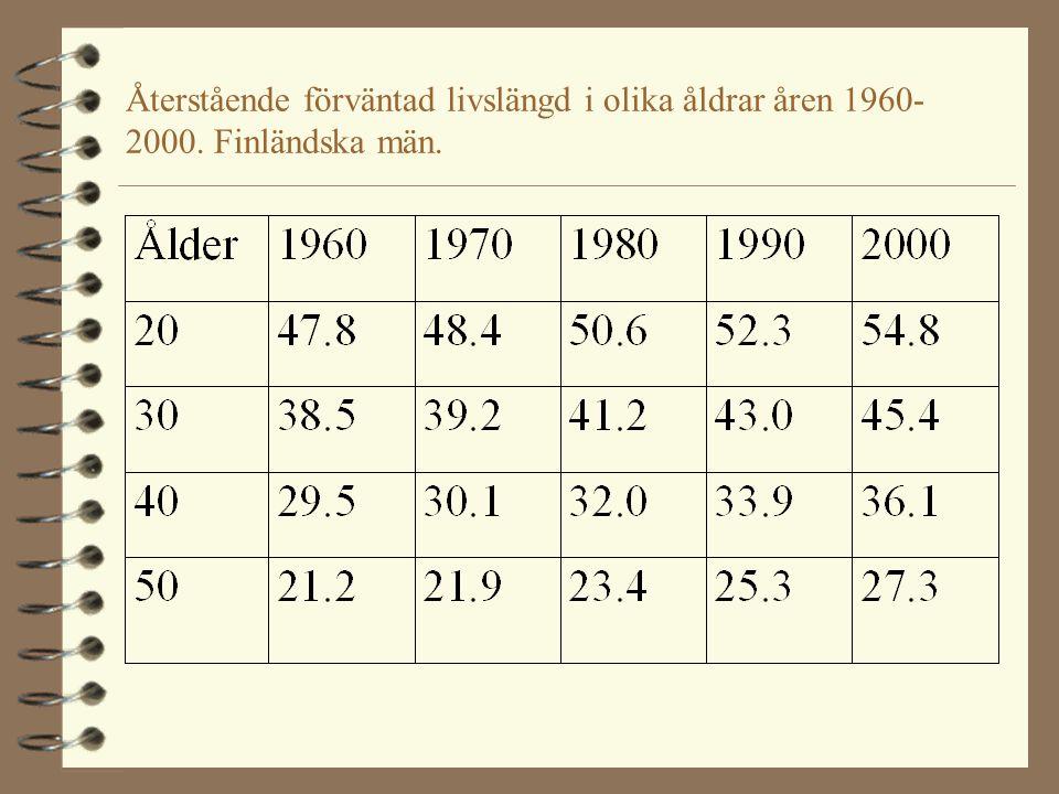 Återstående förväntad livslängd i olika åldrar åren 1960-2000