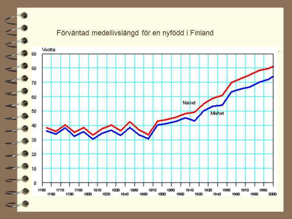 Förväntad medellivslängd för en nyfödd i Finland