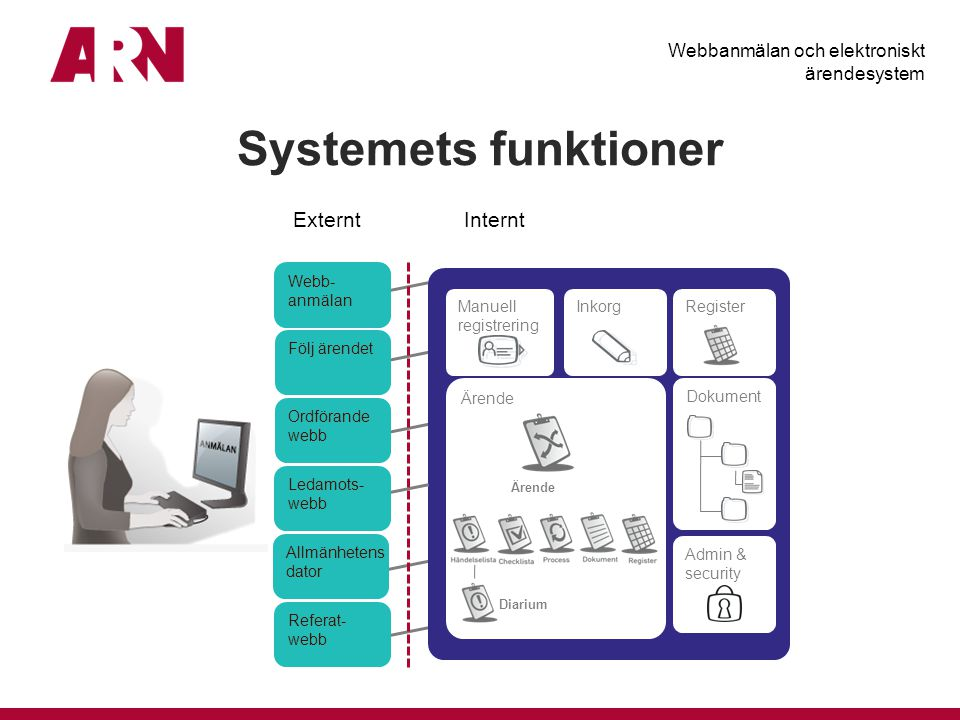 Systemets funktioner Externt Internt