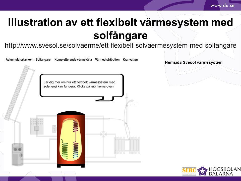 Illustration av ett flexibelt värmesystem med solfångare http://www