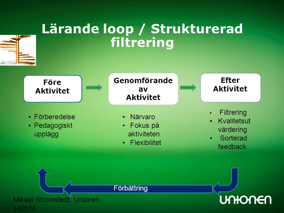 Lärande loop / Strukturerad filtrering