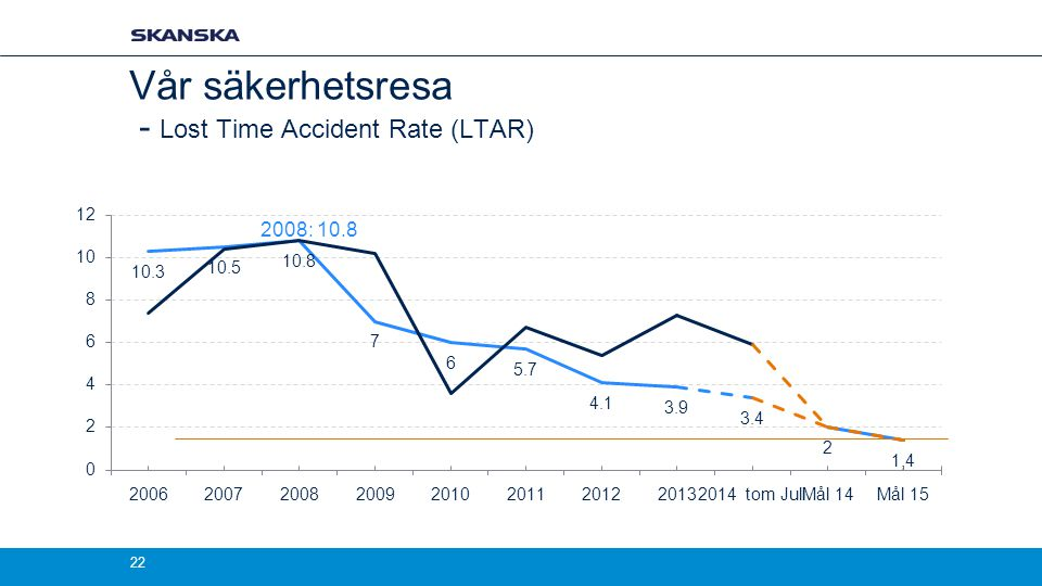 Vår säkerhetsresa - Lost Time Accident Rate (LTAR)