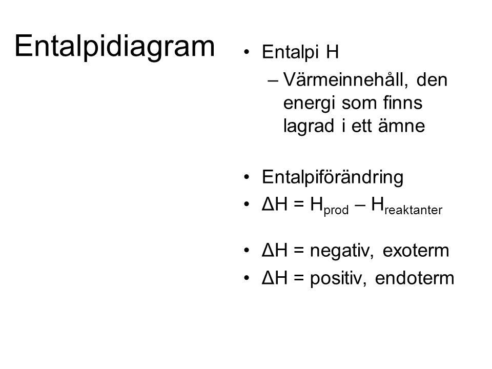 Entalpidiagram Entalpi H