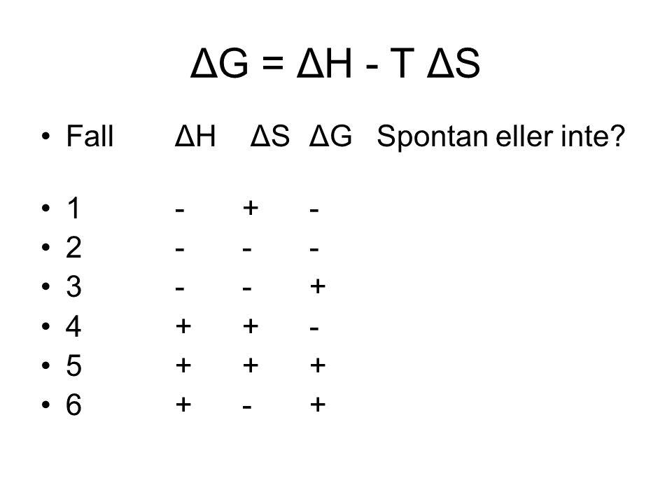 ΔG = ΔH - T ΔS Fall ΔH ΔS ΔG Spontan eller inte 1 - + - 2 - - -