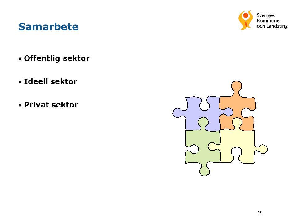 Samarbete Offentlig sektor Ideell sektor Privat sektor