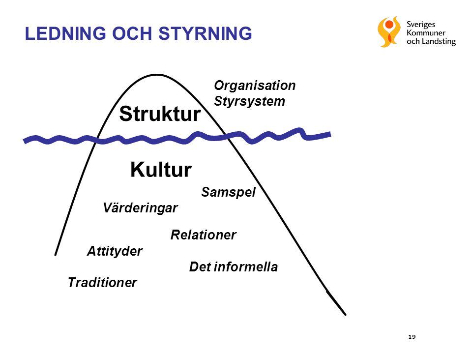 Struktur Kultur LEDNING OCH STYRNING Organisation Styrsystem Samspel