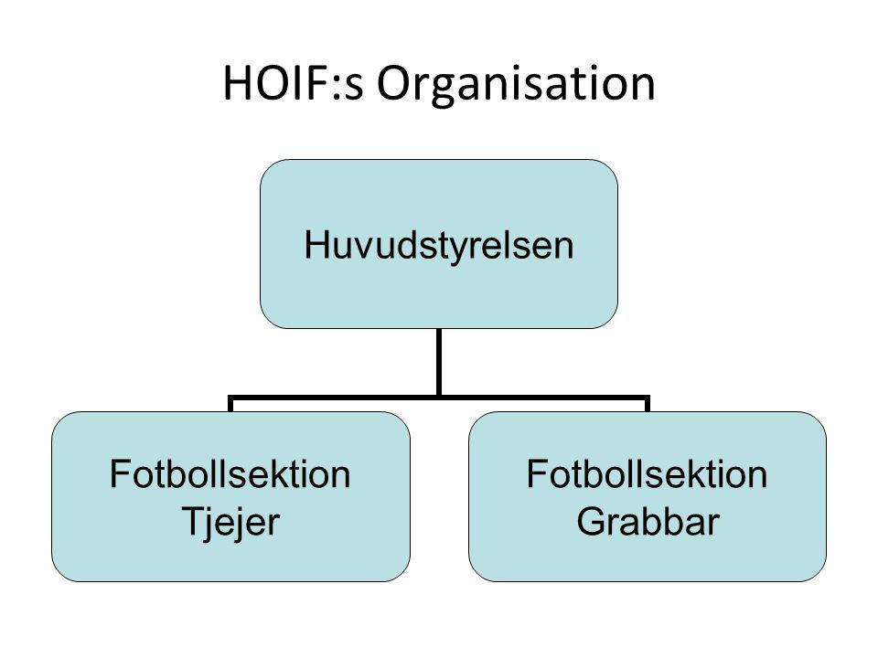 HOIF:s Organisation