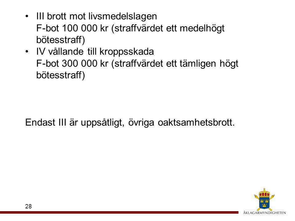 III brott mot livsmedelslagen F-bot 100 000 kr (straffvärdet ett medelhögt bötesstraff)