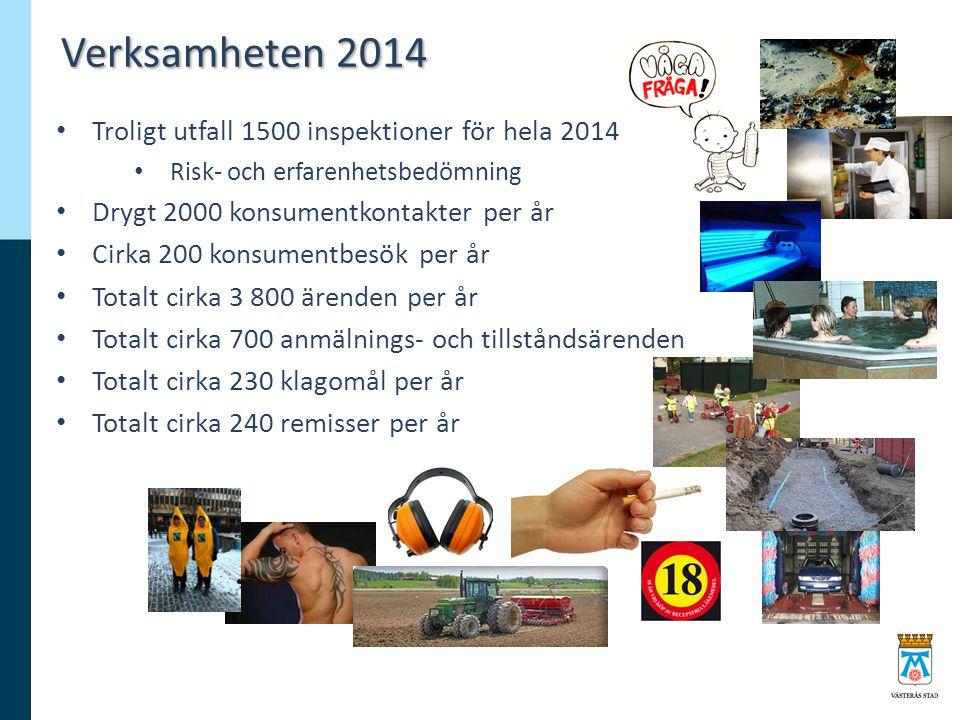 Verksamheten 2014 Troligt utfall 1500 inspektioner för hela 2014