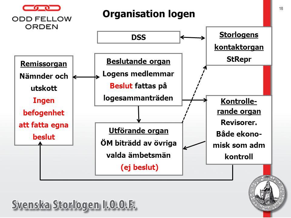 Organisation logen Storlogens kontaktorgan DSS StRepr Beslutande organ