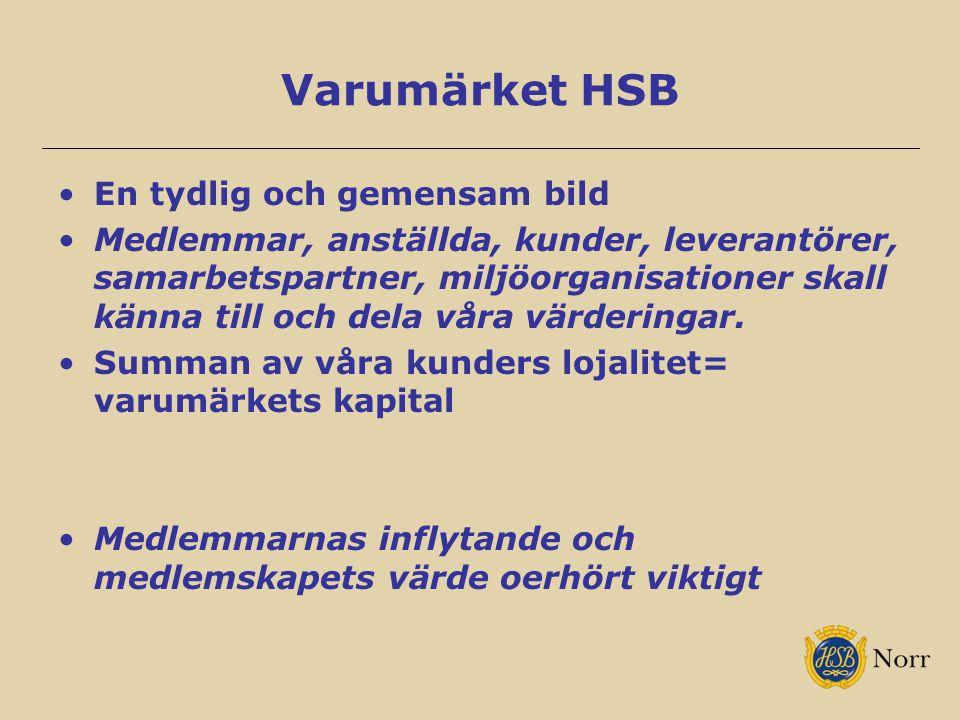 Varumärket HSB En tydlig och gemensam bild