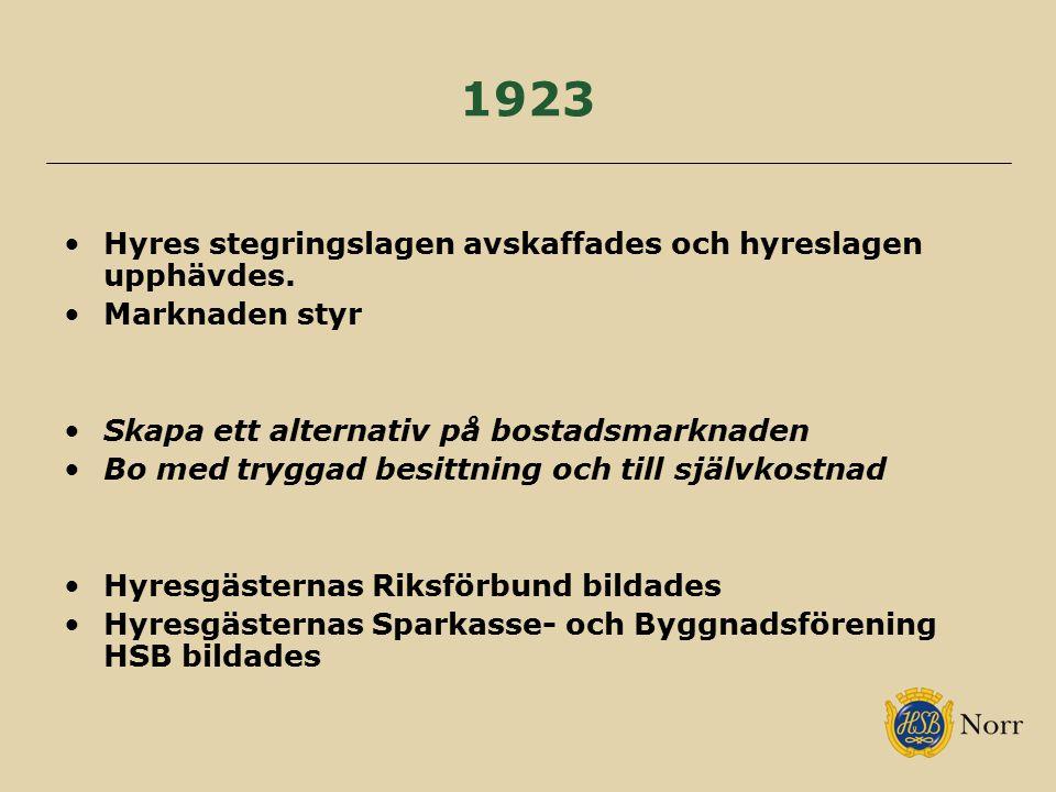 1923 Hyres stegringslagen avskaffades och hyreslagen upphävdes.