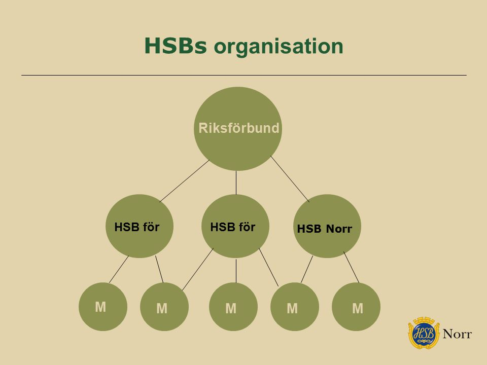 HSBs organisation Riksförbund HSB Norr HSB för HSB för M M M M M