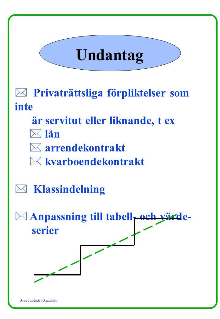 Undantag Privaträttsliga förpliktelser som inte är servitut eller liknande, t ex. lån. arrendekontrakt.