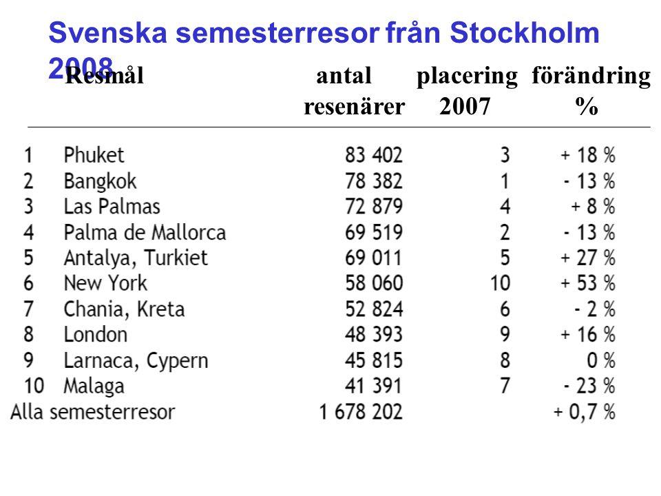 Svenska semesterresor från Stockholm 2008