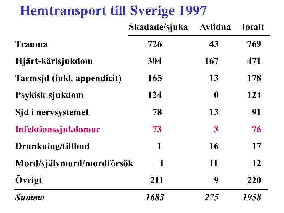 Hemtransport till Sverige 1997