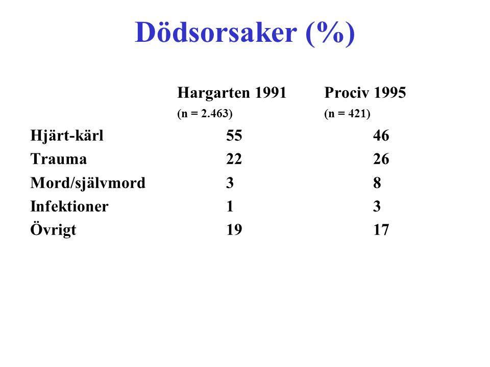 Dödsorsaker (%) Hargarten 1991 Prociv 1995 (n = 2.463) (n = 421)
