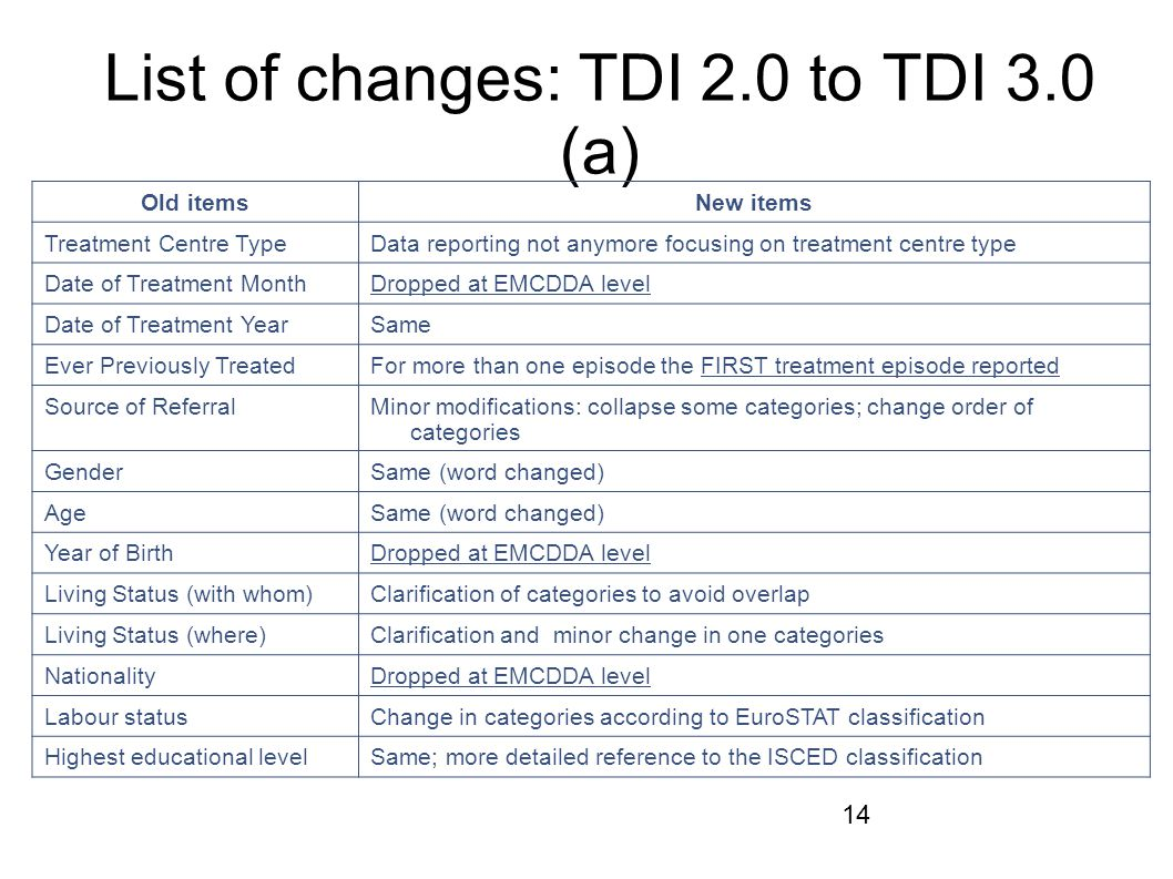 List of changes: TDI 2.0 to TDI 3.0 (a)