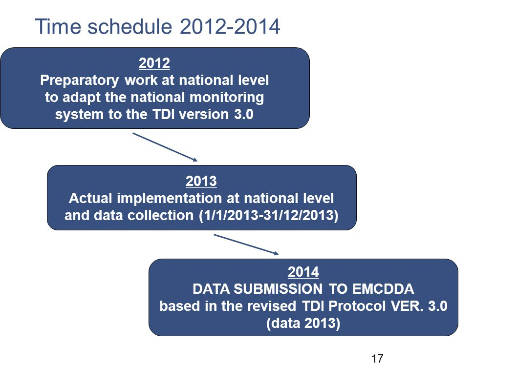 Time schedule 2012-2014 2012 Preparatory work at national level