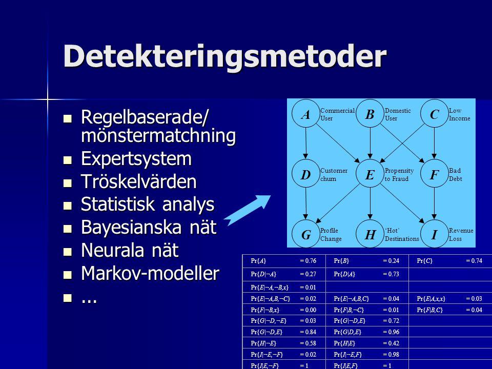 Detekteringsmetoder Regelbaserade/ mönstermatchning Expertsystem