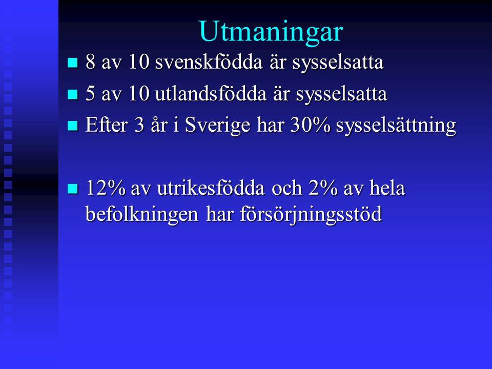 Utmaningar 8 av 10 svenskfödda är sysselsatta