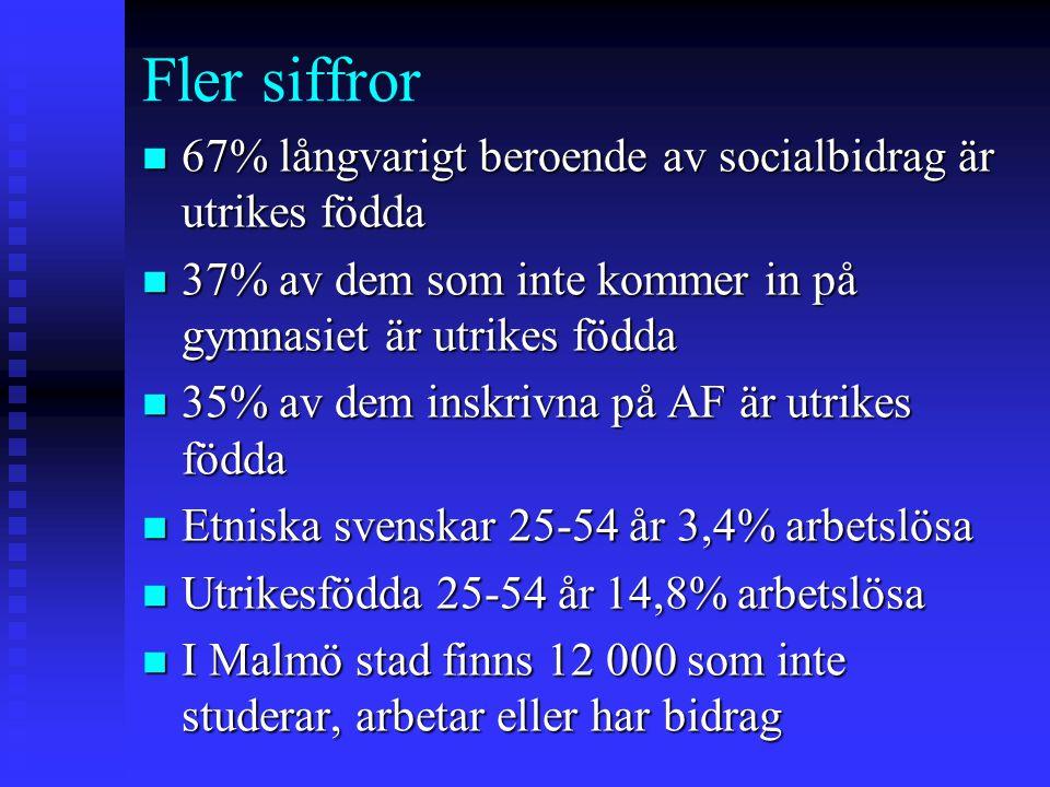 Fler siffror 67% långvarigt beroende av socialbidrag är utrikes födda