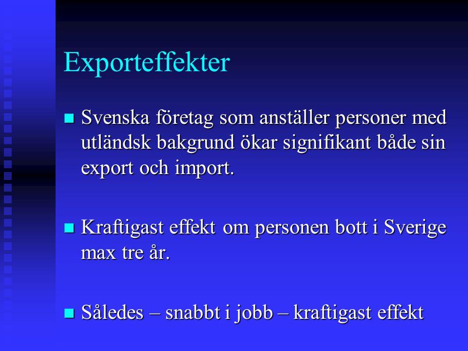 Exporteffekter Svenska företag som anställer personer med utländsk bakgrund ökar signifikant både sin export och import.