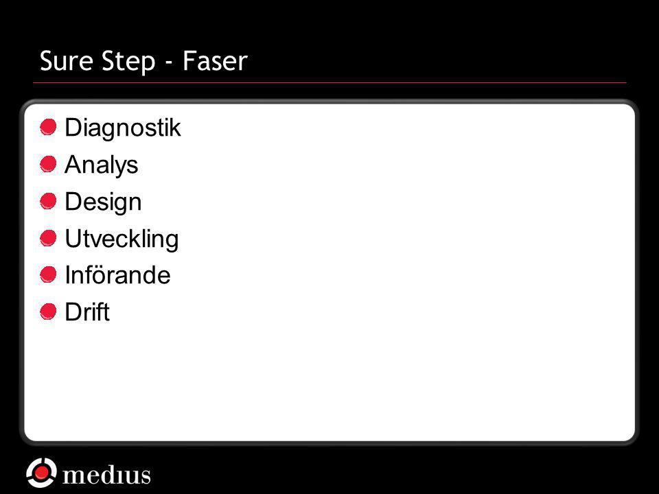 Sure Step - Faser Diagnostik Analys Design Utveckling Införande Drift
