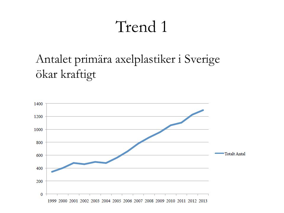 Trend 1 Antalet primära axelplastiker i Sverige ökar kraftigt
