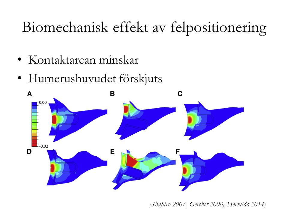 Biomechanisk effekt av felpositionering
