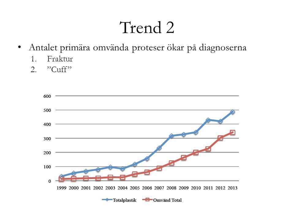 Trend 2 Antalet primära omvända proteser ökar på diagnoserna Fraktur