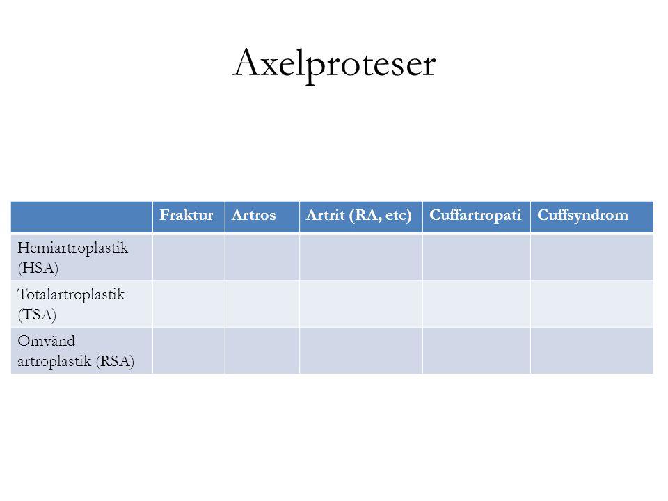 Axelproteser Fraktur Artros Artrit (RA, etc) Cuffartropati Cuffsyndrom