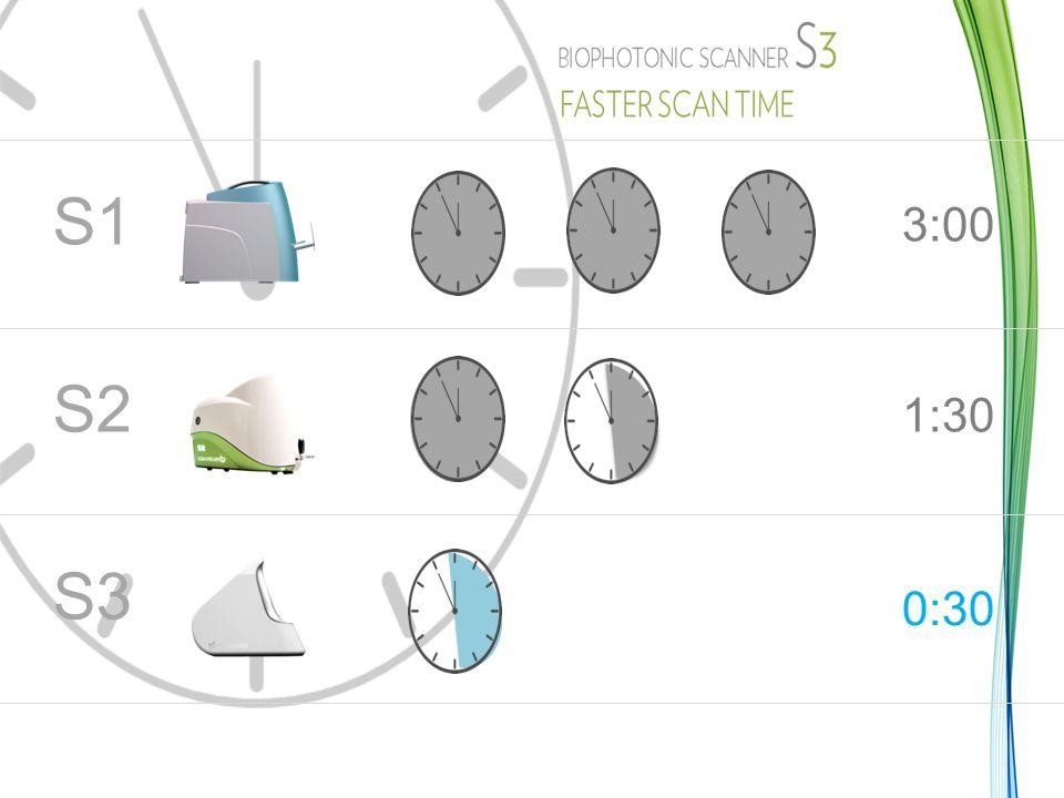 BIOPHOTONIC SCANNER S3 KORTARE SKANNINGSTID 3:00 S1 1:30 S2 0:30 S3 10
