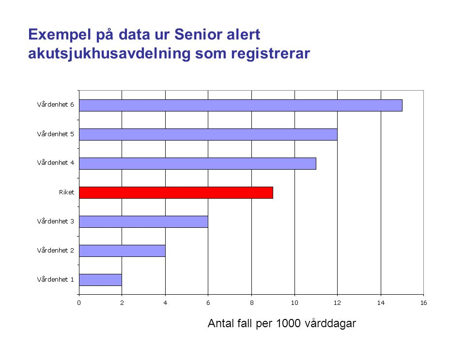 Exempel på data ur Senior alert akutsjukhusavdelning som registrerar