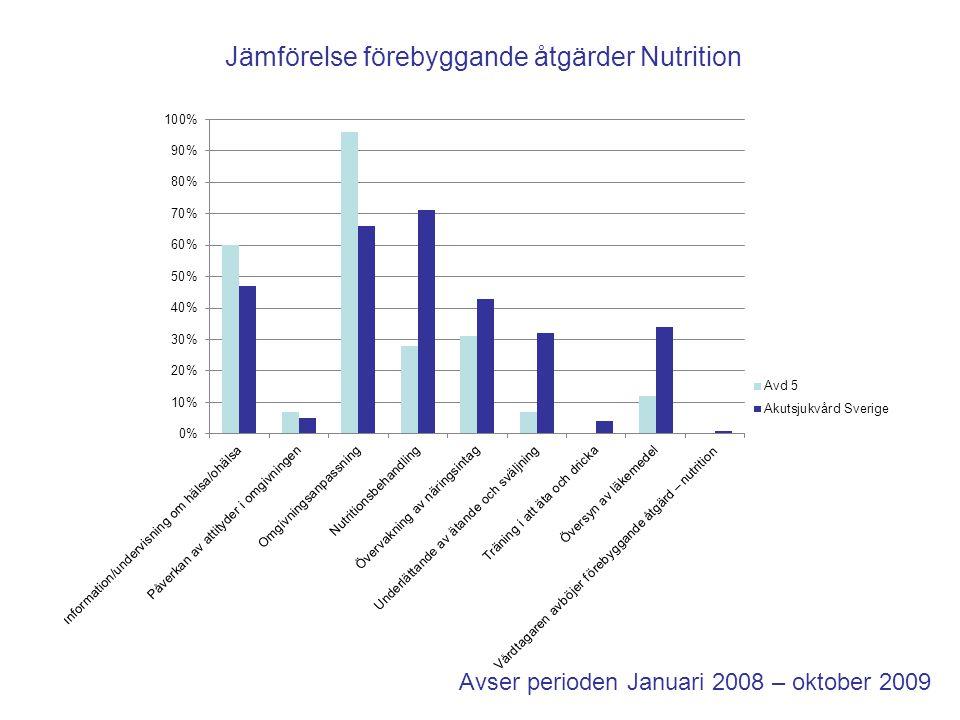 Jämförelse förebyggande åtgärder Nutrition
