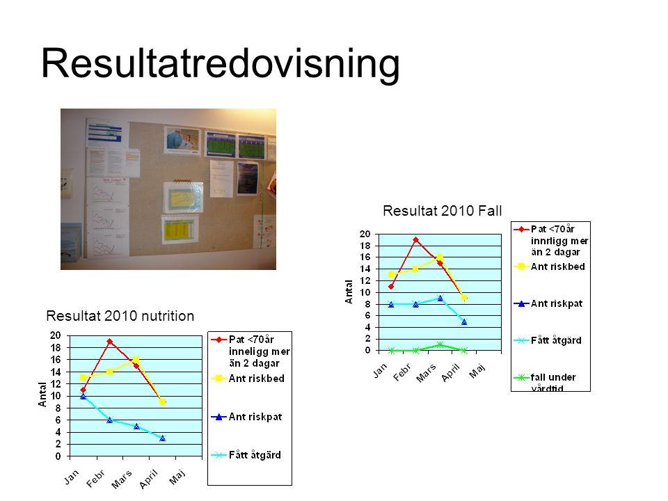 Resultatredovisning Resultat 2010 Fall Resultat 2010 nutrition