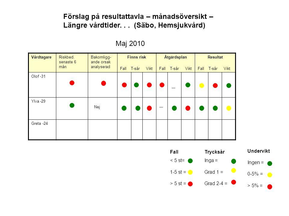 Förslag på resultattavla – månadsöversikt – Längre vårdtider