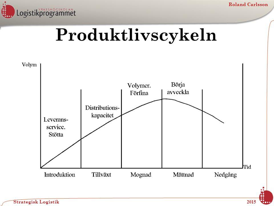 Produktlivscykeln