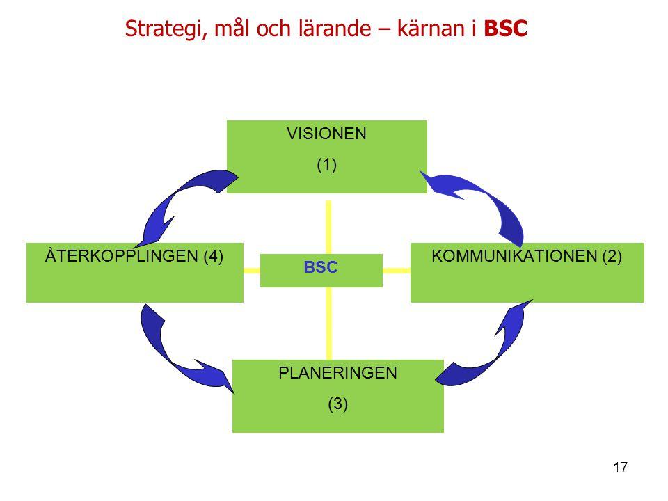 Strategi, mål och lärande – kärnan i BSC