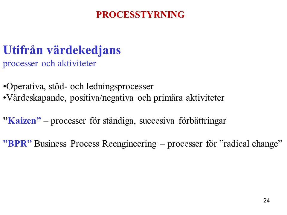 Utifrån värdekedjans PROCESSTYRNING processer och aktiviteter