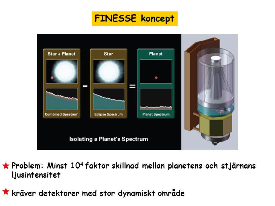 FINESSE koncept Problem: Minst 104 faktor skillnad mellan planetens och stjärnans. ljusintensitet.