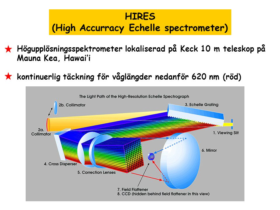 (High Accurracy Echelle spectrometer)