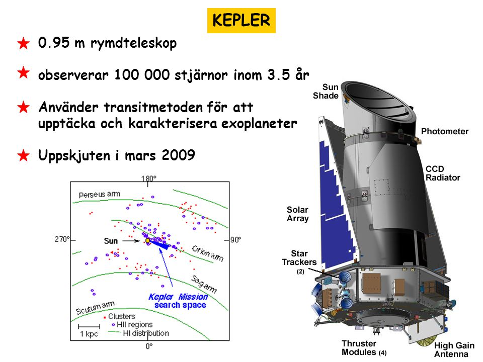 KEPLER 0.95 m rymdteleskop observerar 100 000 stjärnor inom 3.5 år