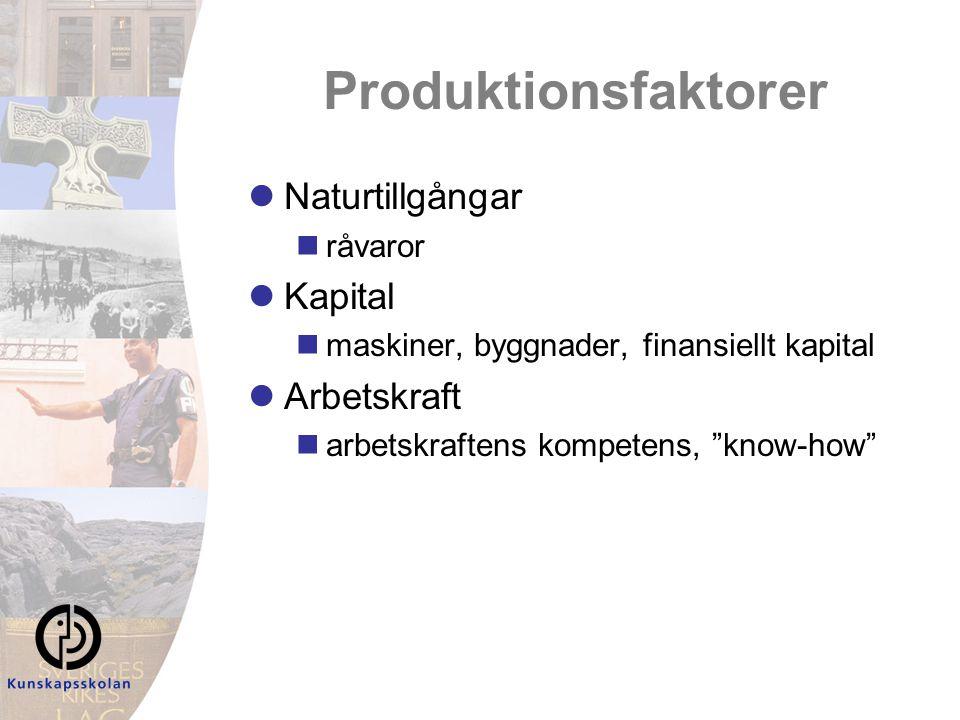 Produktionsfaktorer Naturtillgångar Kapital Arbetskraft råvaror
